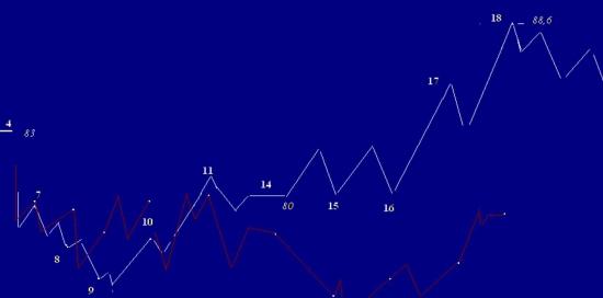 Сбербанк , правая сторона графика(фэнтези) ИТОГ