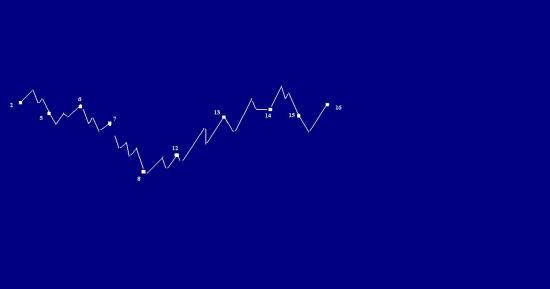 Сбербанк , правая сторона графика (фэнтези)