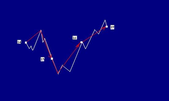 Сбербанк ,правая сторона графика(фэнтези)