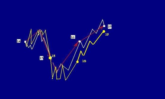 Сбербанк, правая сторона графика(фэнтези)ИТОГИ