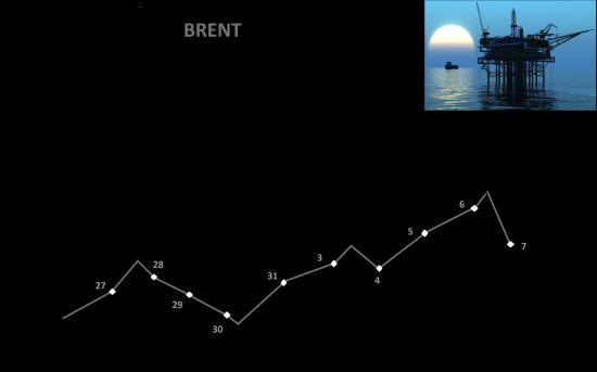 Нефть , прогноз на две недели