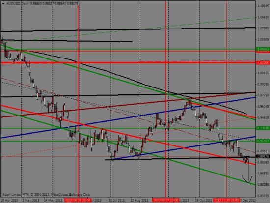 Анализ рынка и перспективы евродоллара на 1 квартал 2014года.