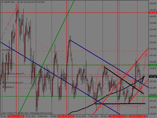 еще раз о йене(дополнение к недельному торговому плану)