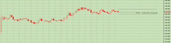 Занят Срочным Рынком, раскачка депозита... Болен демо тестами роботов, депо не сливал не разу
