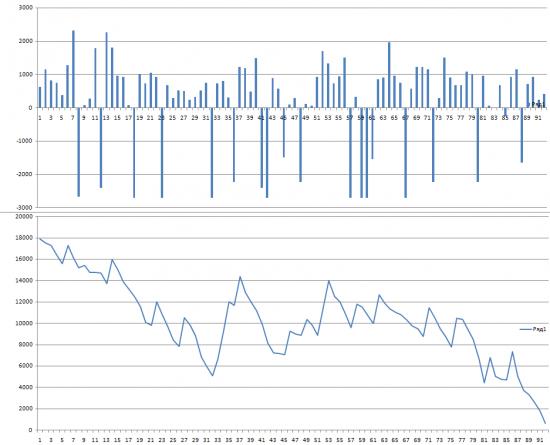 Кривая доходности АТС. 91 день +18 000 пунктов с одного контракта,91 день торговли, из них 19 дней убыточных...