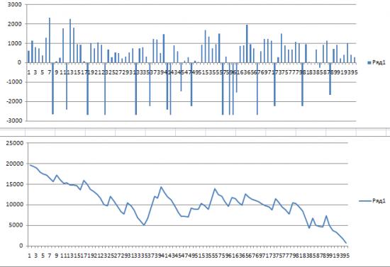 Кривая доходности АТС. 95 день +19620 пунктов с одного контракта,95 день торговли, из них 19 дней убыточных...