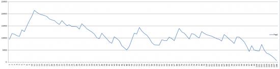 Кривая доходности АТС. 108 день, график читать с права на лево. По моему, стратегия отработала...Более 50% заработанного утрачено