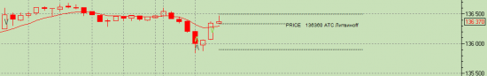 RIH4 входы выходы, контр тренд вернулся... +670 пунктов плюс, до обеда