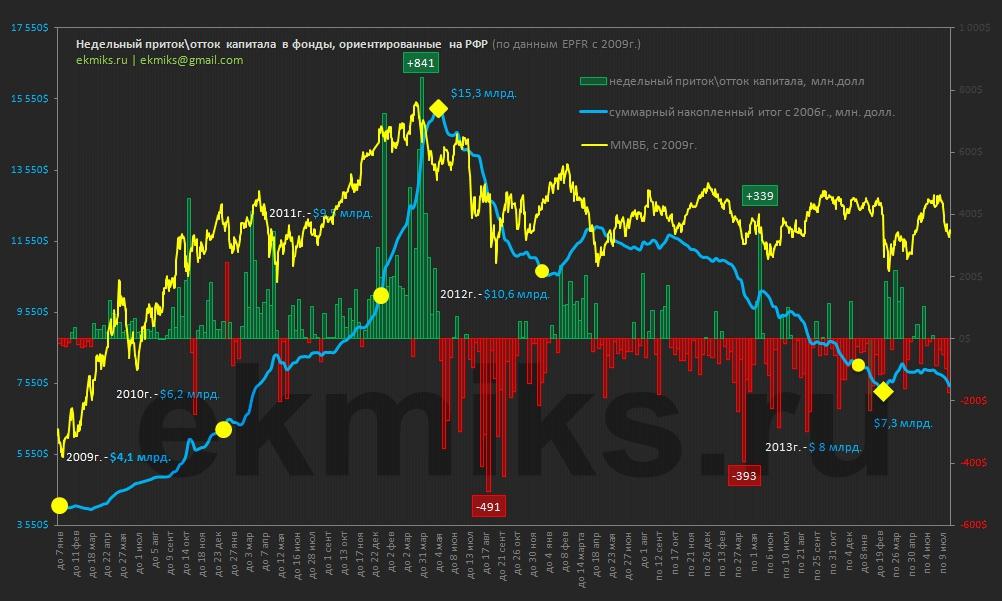 Отток капитала из фондов, инвестирующих в РФ