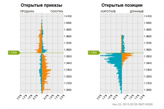 EURU/USD