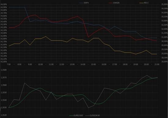 EURO/USD,SWFX,OANDA.