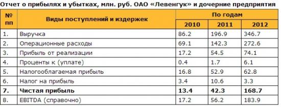 "Рынок Инноваций и Инвестиций (РИИ) ММВБ ""Левенгук"""
