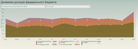 Бюджет РФ и налоги граждан