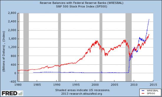 Баланс ФРС = Рост рынка акций?!