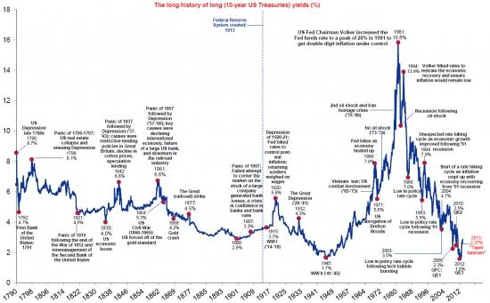 Treasuries - начало роста ставок