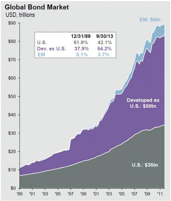 Динамика структуры глобального рынка облигаций