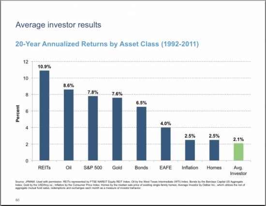 Результаты усредненного инвестора