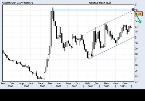 Доллар/Рубль. 2014 г.