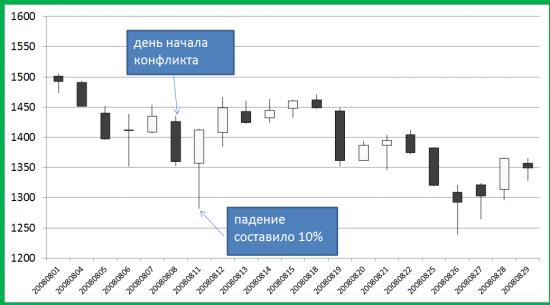 Анализ рынка на коленке и без эмоций