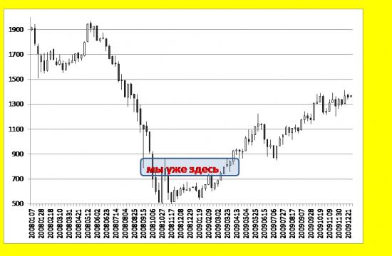ММВБ - мы уже в 2008 г. Потенциал падения крайне низок.