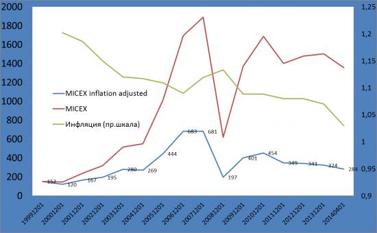 Индекс ММВБ с учетом инфляции. Welcome to 2003!
