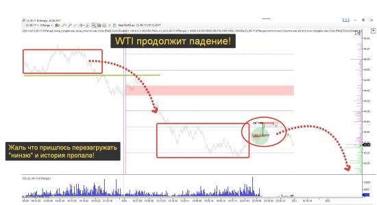WTI на 21.06 продолжит падение