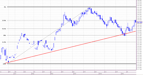 Market view. Frts&RTSindex. Daily.