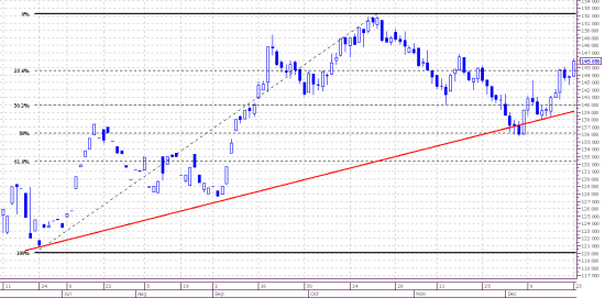 Market view. Frts. Daily.