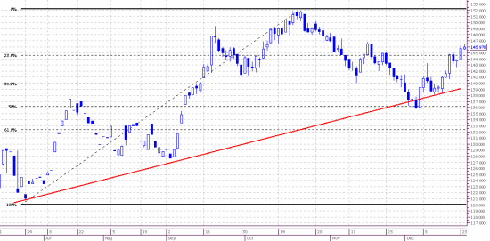Market view. Frts. 5min. Daily.