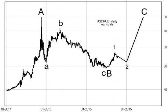 волновая разметка рубль-доллар июнь 2015