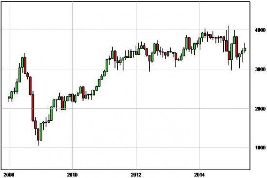 Про стоимость нефти в рублях