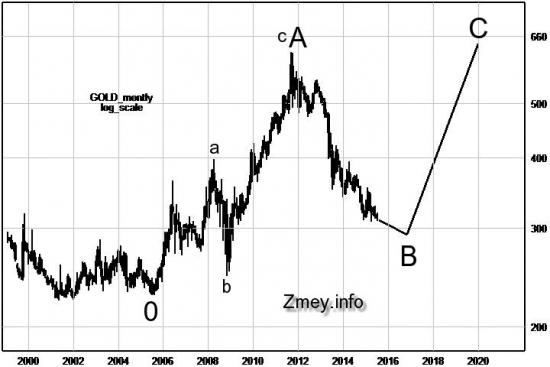График золота в ценах 1999-го года