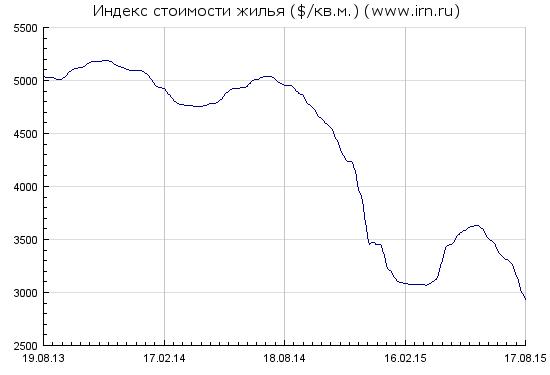 Московская недвижимость обновила низы начала года.
