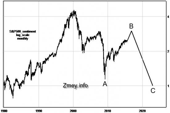 Глобальный прогноз по US Indexes.