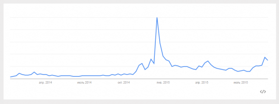 Сентимент по рублю из сервиса Гугл Тренды