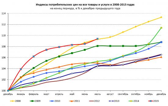 В России начинается гиперок.