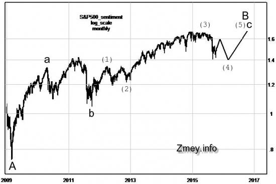 Волновая разметка по индексу S&P500