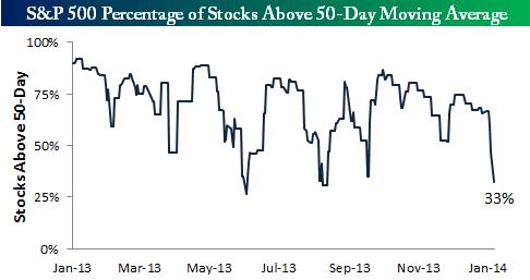 На возможный рост указывает процент акций S&P500 торгующихся выше 50 дневной средней.