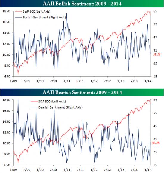 Бычьи настроения на S&P говорят о возможном росте.