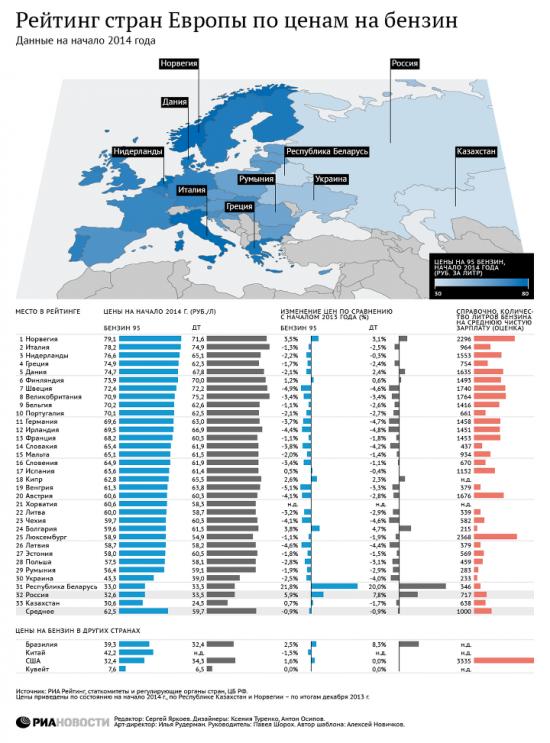 Рейтинг стран Европы по ценам на Бензин.