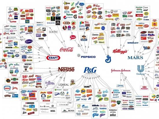 10 корпораций владеют миром.