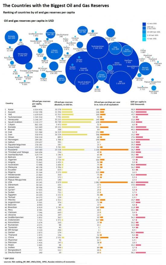 Инфографика: запасы газа и нефти в мире.