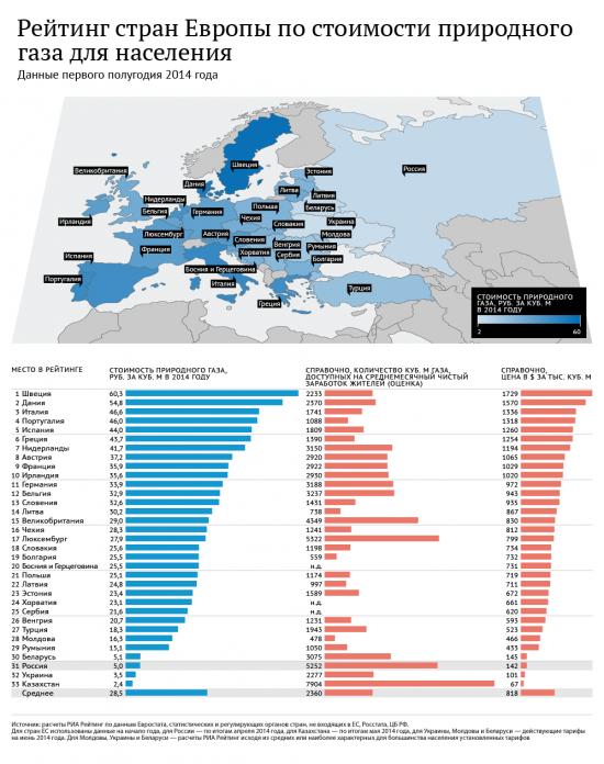Рейтинг стран Европы по ценам на газ для населения.