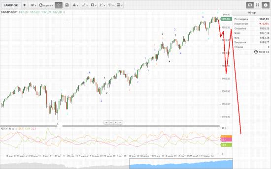 истинный  волновой  анализ   SP500  ( недельный  график )