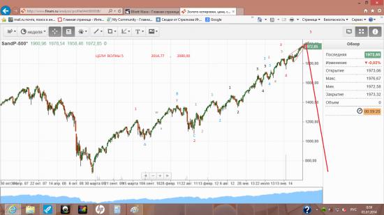 волновая  разметка  индекса  SP500  ( недельный  график )
