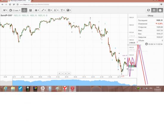 истинный  волновой  анализ  SP500 ( 15 - ти  минутный  график )