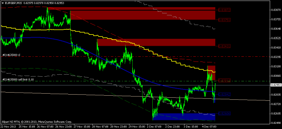 sell limit eur/gbp