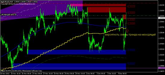 осторожная продажа евро-дол