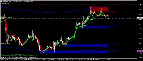 продажа USD/CHF