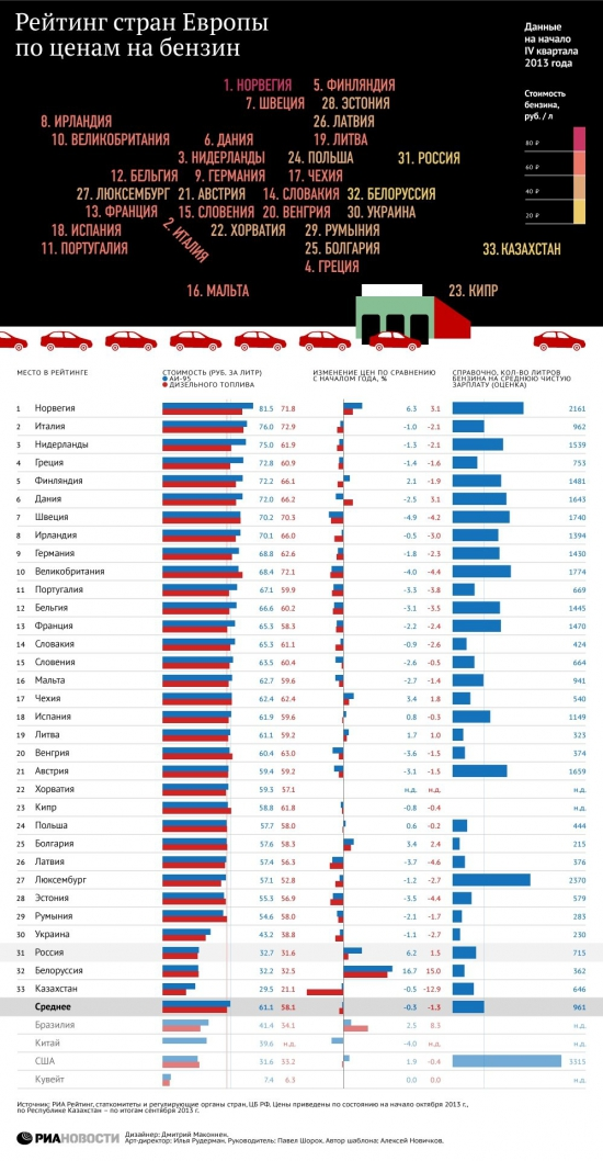Рейтинг стран Европы по ценам на бензин или почему в США бензин дешевле?
